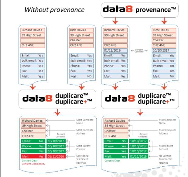 provenance & duplicare screenshot